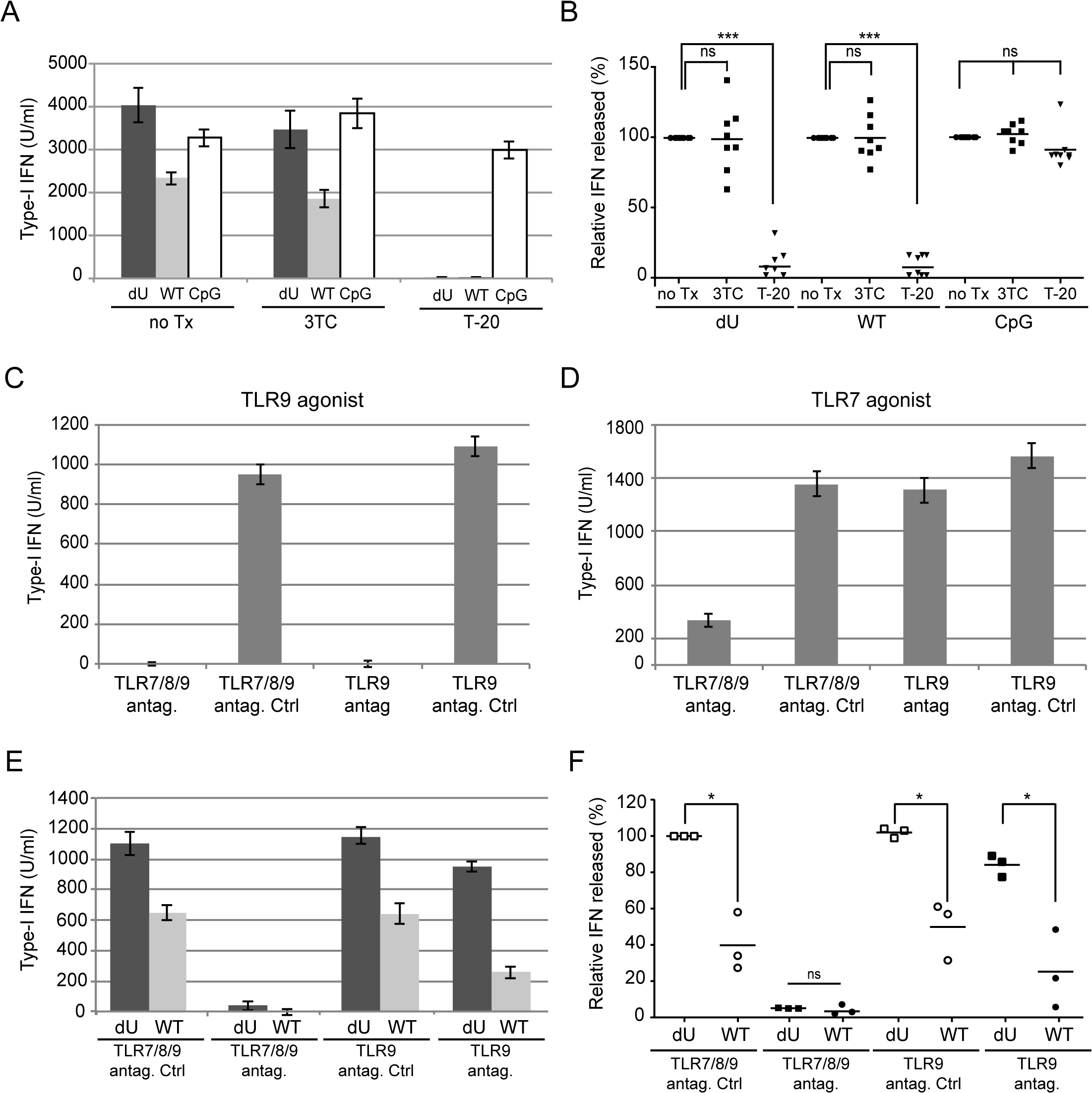 Innate sensing of WT or Vpu-defective HIV-infected T cells requires Env-dependent viral fusion and is largely dependent on TLR7.
