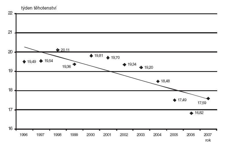 Týden těhotenství pří diagnóze a případném ukončení těhotenství – Česká republika – 1996–2006, v období do 24 týdne těhotenství
