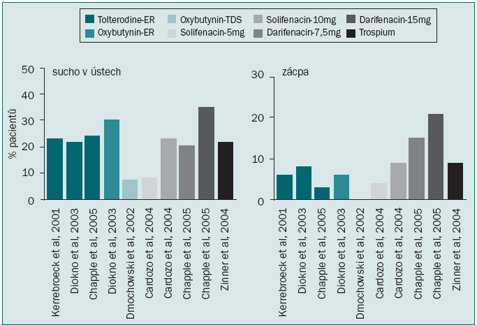 Výskyt periferních anticholinergních NÚ antimuskarinik – sucha v ústech a zácpy v klinických studiích [4,5].