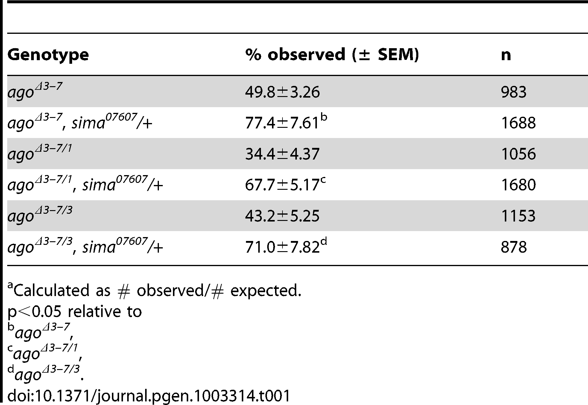 Pre-pupal lethality of <i>ago</i> allele combinations.<em class=&quot;ref&quot;>a</em>