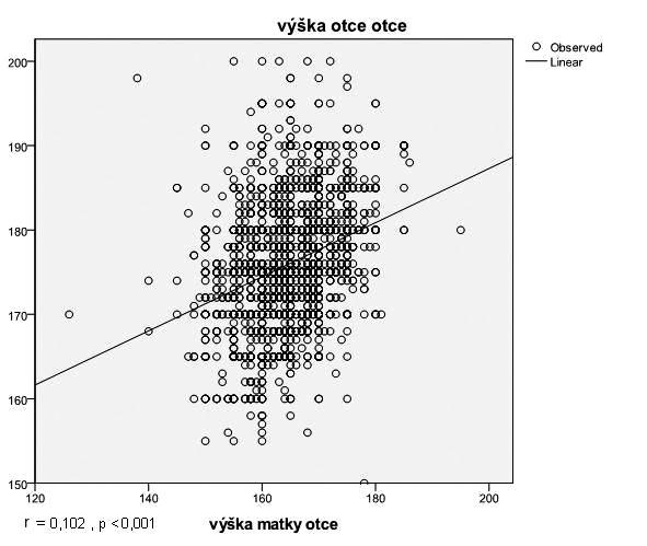 Vztahy mezi tělesnými výškami obou rodičů dítěte a u prarodičů.