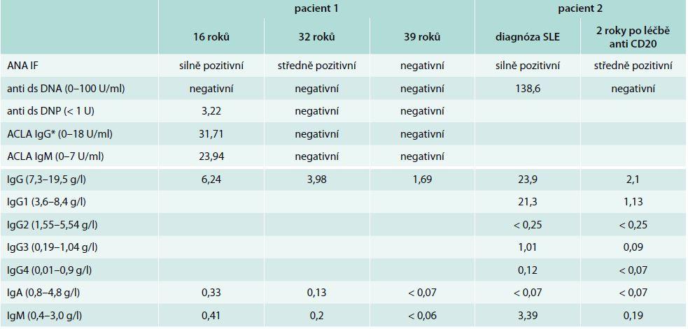 Porovnání autoprotilátek a hladin sérových imunoglobulinů v čase