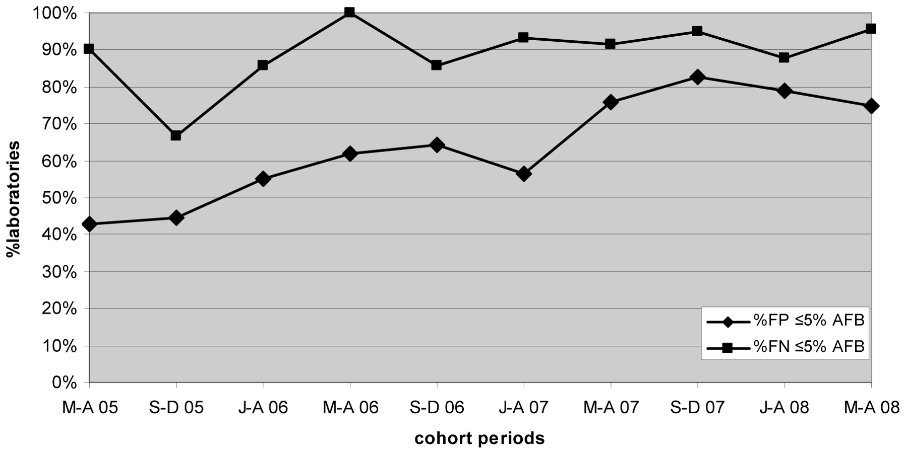 Percentage of laboratories and test centers achieving ≤5% false-positive and false-negative results for AFB microscopy.