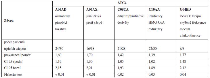 Léčiva spojená se zácpou na ATC 4 úrovni