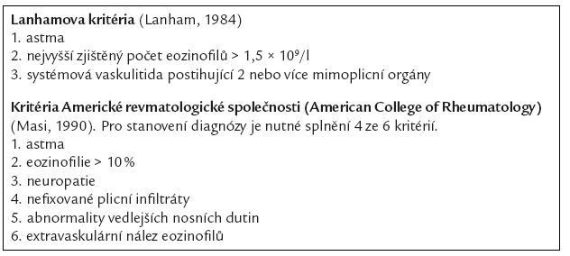 Diagnostická kritéria Churg-Straussova syndromu. Podle [40].