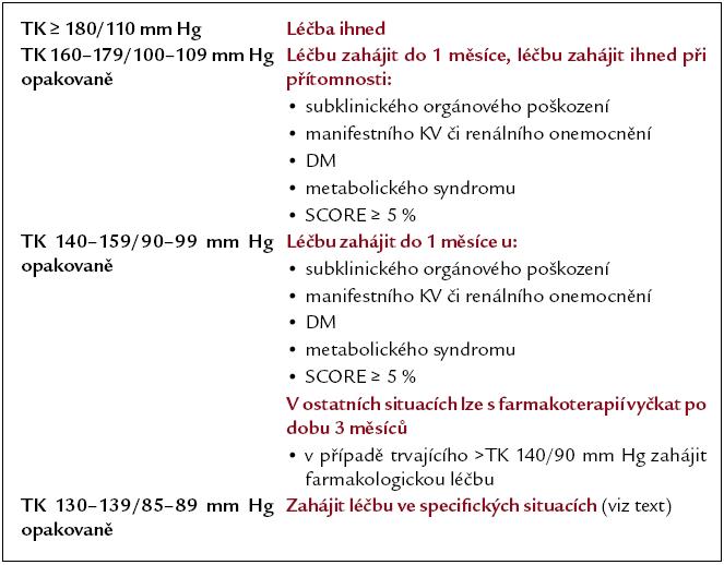 Algoritmus zahajování farmakologické léčby u hypertenze.