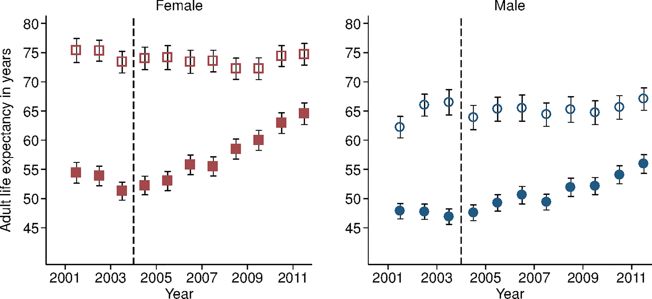 Adult life expectancy and HIV-cause-deleted adult life expectancy, 2001–2011, by sex.
