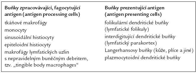 Jednotlivé typy buněk histiocytární buněčné linie.