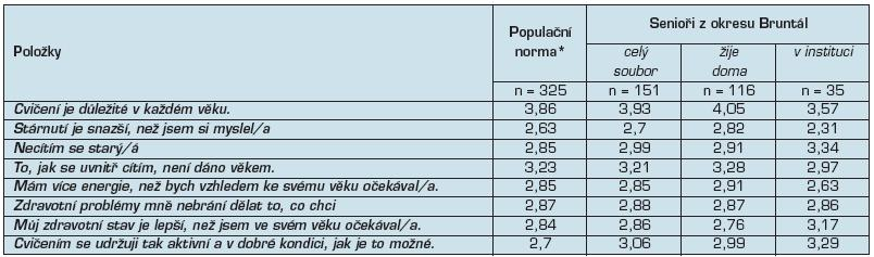 Průměrné skóre položek AAQ v doméně fyzické změny