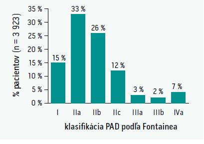 Klasifikácia periférneho ochorenia dolných končatín podľa Fontainea (údaje od 3 923 pacientov)