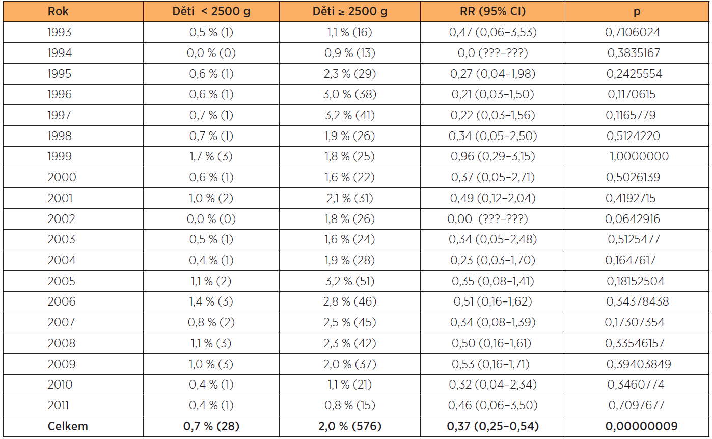 Klešťové porody v letech 1993–2011