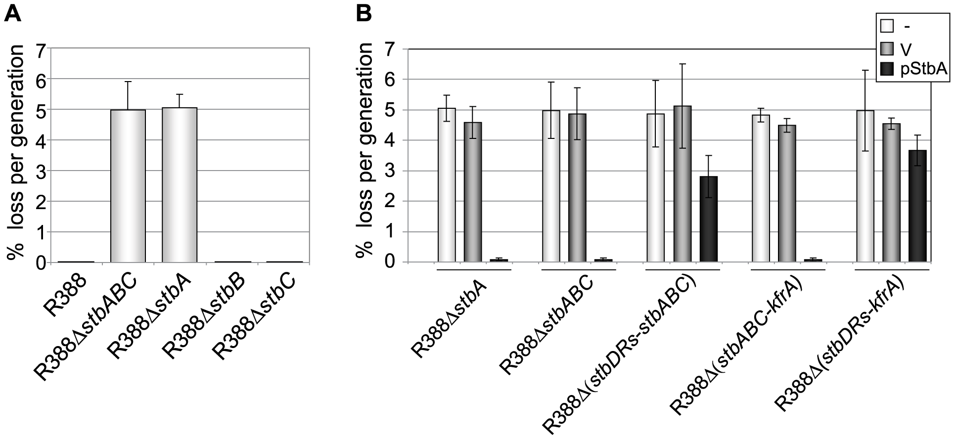 Stability of plasmid R388 derivatives.