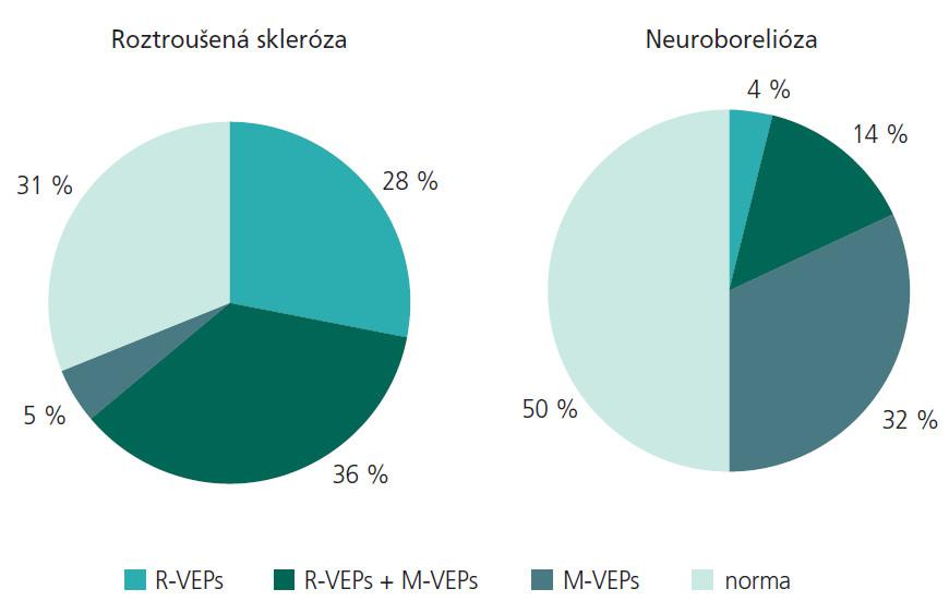 Procentuální vyjádření patologických nálezů R-VEPs a M-VEPs u pacientů s roztroušenou sklerózou a neuroboreliózou.