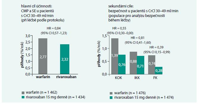 Účinnostní a bezpečnostní cíle rivaroxabanu u středně závažné renální insuficience