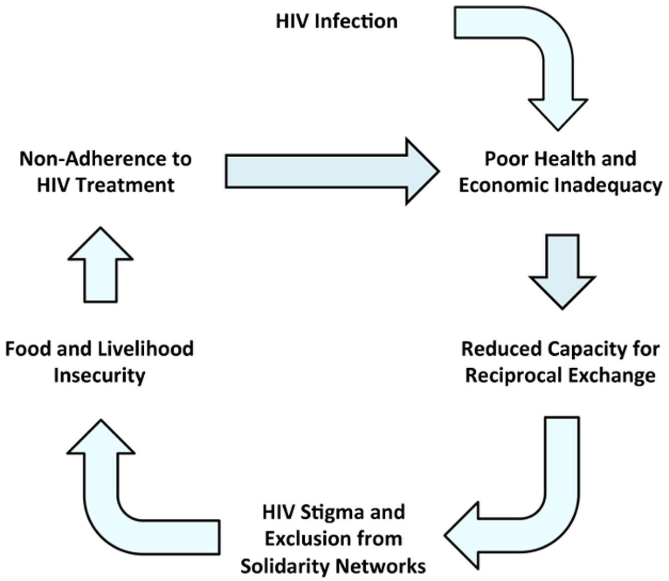 Relationships between HIV, disability, and stigma.