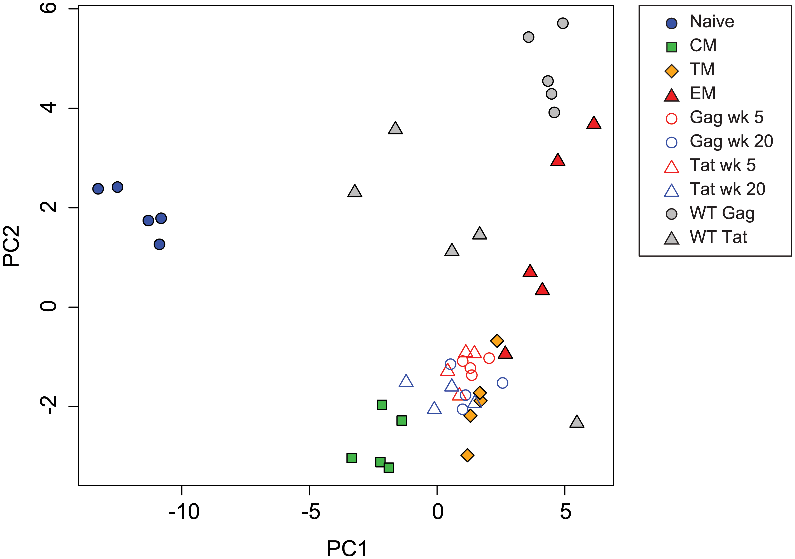 Principal component analysis of transcription factor expression profiles from SIV-specific MHC tetramer-sorted CD8<sup>+</sup> T cells from animals vaccinated with SIVΔnef, animals infected with wild-type SIV, and sorted CD8<sup>+</sup> T cell subsets.