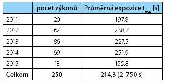 Počet PNL, průměrný čas skiaskopie Table 3. Number of PNL, Average fluoroscopy time