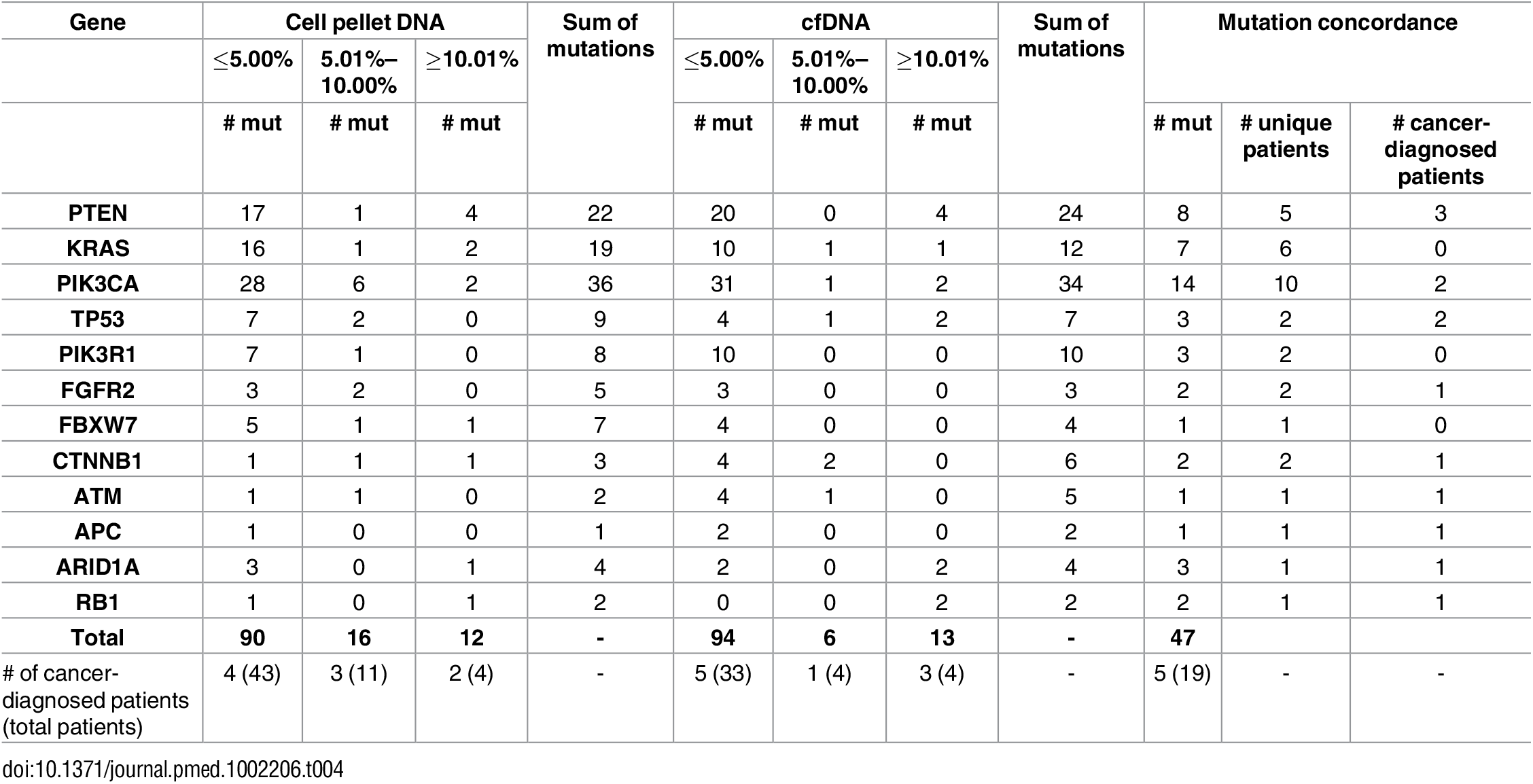Summary of mutation allele fractions across patient samples by each mutated gene.