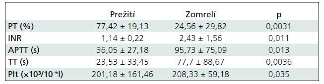 Porovnanie parametrov koagulácie (priemer ± smerodajná odchýlka) u detí a mladistvých, ktoré KCP prežili, a zomrelými.
