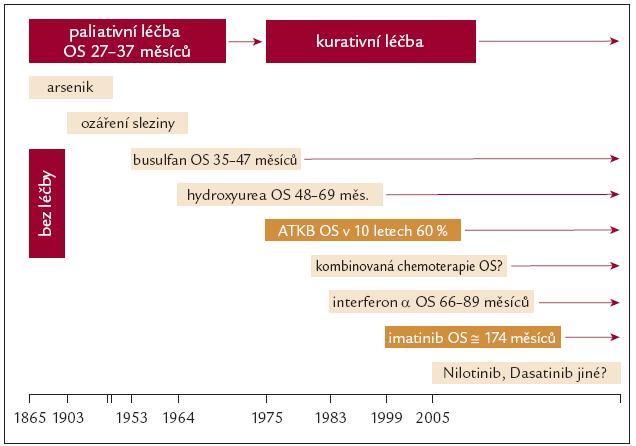 Historie léčby CML.