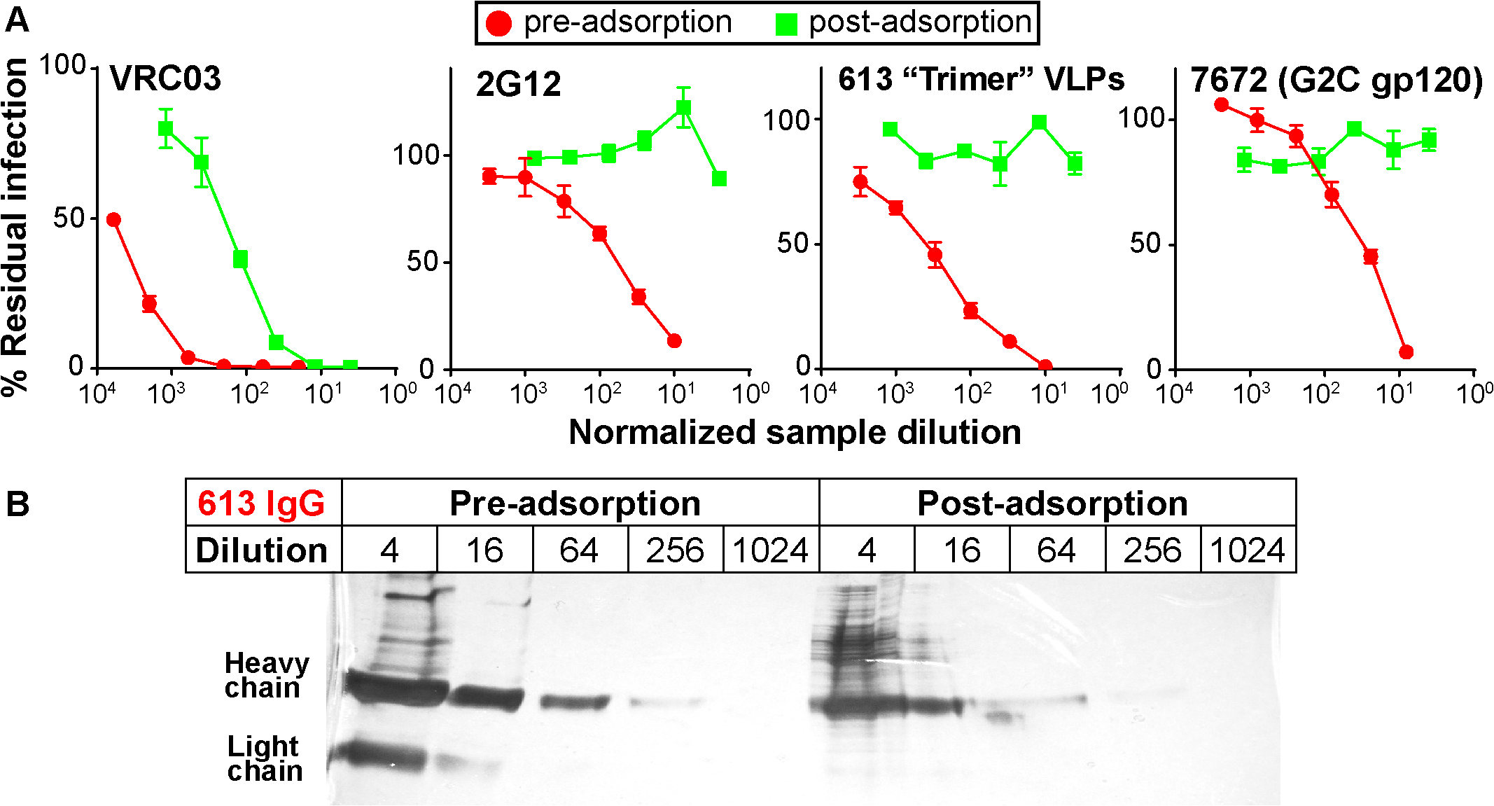 Adsorption to native Env trimer expressed on cell surfaces removes potent serum neutralizing activities.