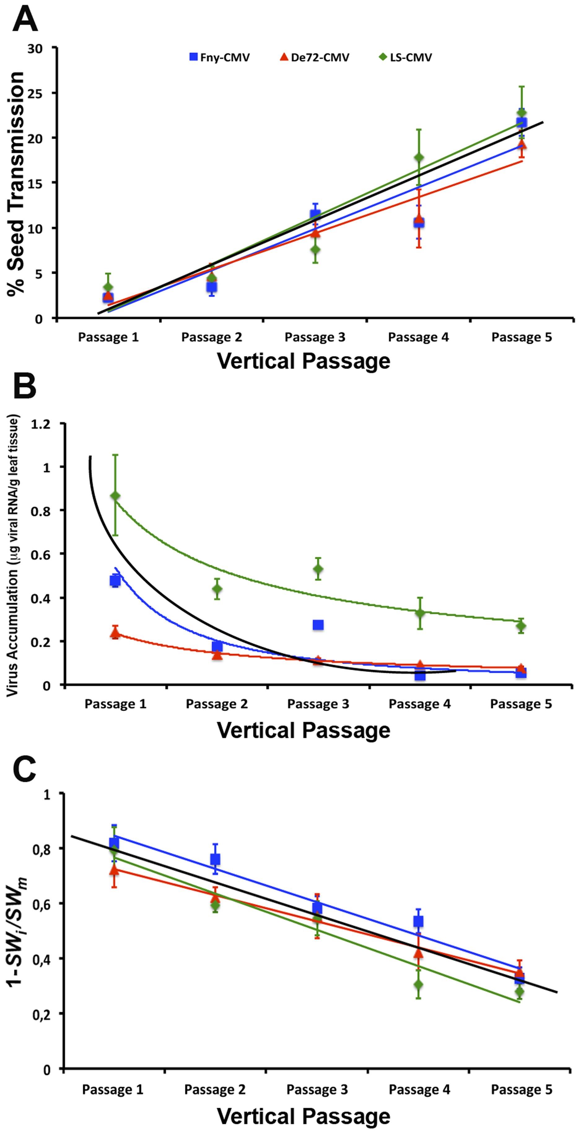 Evolution of CMV seed transmission, virus accumulation and virulence across passages of vertical transmission.