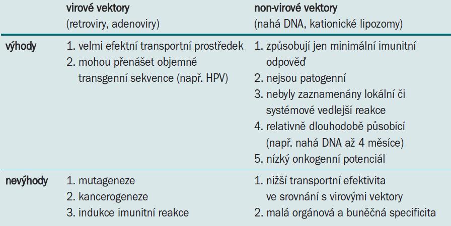 Výhody a nevýhody virových a nonvirových vektorů.