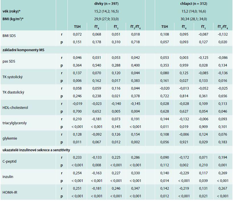 Spearmanovy korelace hladin tyreoidálních hormonů a TSH s BMI, základními komponentami metabolického syndromu a ukazateli inzulinové sekrece a senzitivity