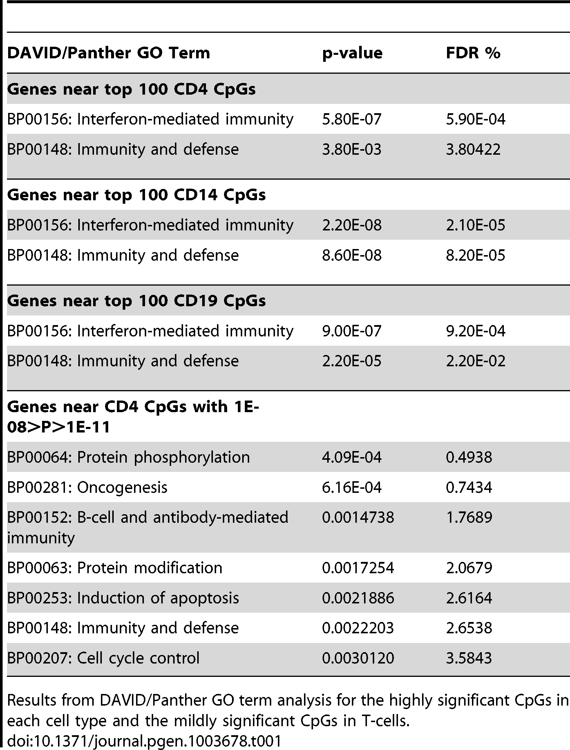 Functional analysis of significant CpGs in three cell types.