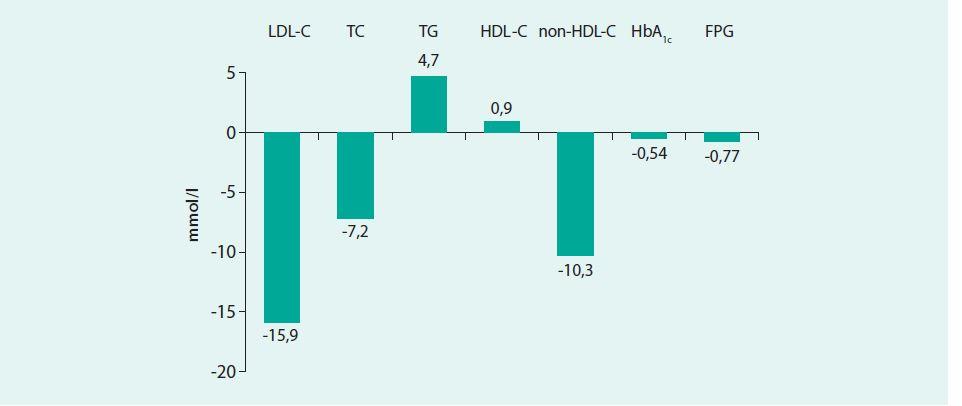 Vliv kolesevelamu na lipidogram a parametry glukózové homeostázy. Upraveno podle [16]
