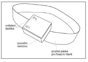 Přenosná monitorovací jednotka. Veškerá elektronika monitorovací jednotky je umístěna v hermeticky uzavřeném plastovém pouzdře, které se k hlavě pacienta fixuje pomocí pružné textilní pásky. Pro snadné ovládání základních funkcí jednotky jsou na pouzdře umístěna dvě tlačítka. Tlačítko č. 1 je určeno pro rychlé nastavení výchozí pozice pro monitoring polohy hlavy pacienta. Tlačítko č. 2 slouží k aktivaci bezdrátové komunikace s počítačem