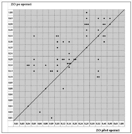 Rozptylový graf znázorňující předoperační (horizontální osa) a pooperační (vertikální osa) ZO Vysvětlivka: ZO – zraková ostrost