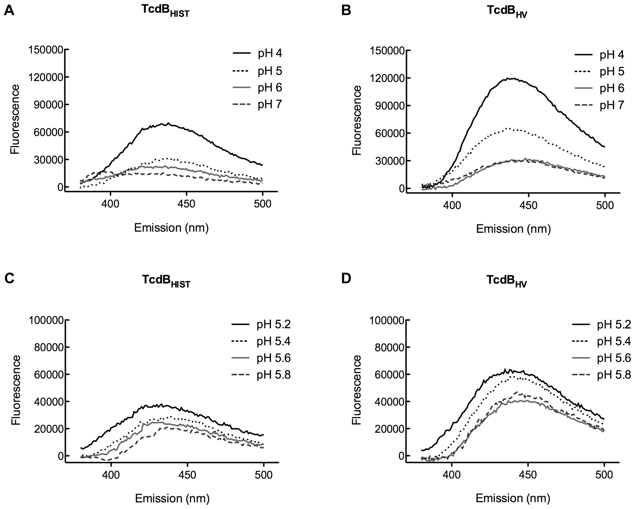 TNS analysis of pH-induced hydrophobic transitions in TcdB<sub>HIST</sub> and TcdB<sub>HV</sub>.