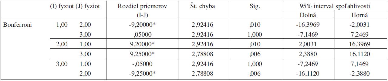 Štatistická významnosť rozdielov medzi sledovanými skupinami kognitívnej podškály škály MFIS (EDSS 0-3,5).
