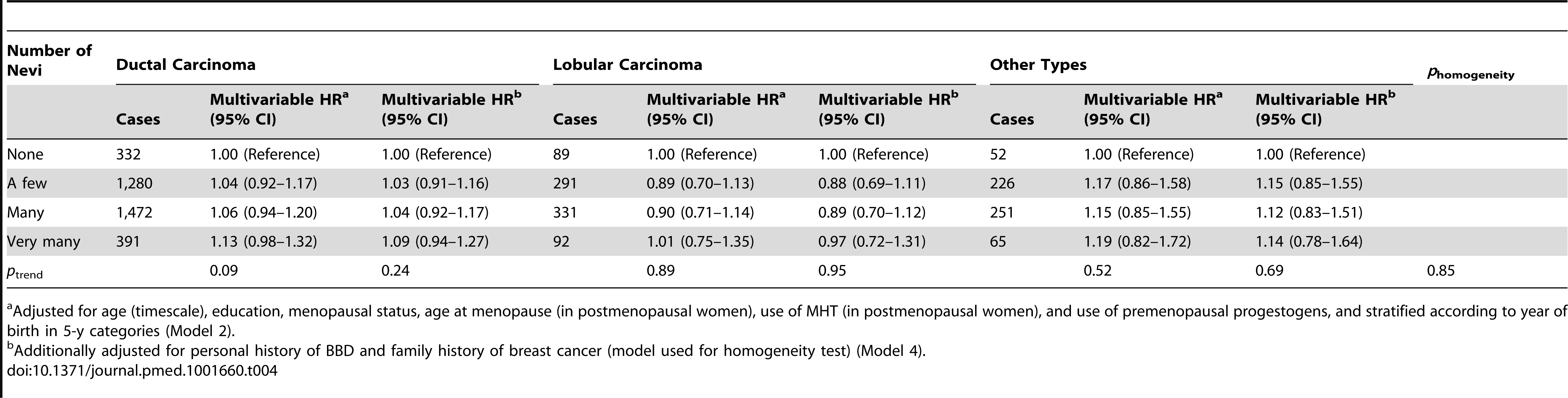 Hazard ratios and 95% confidence intervals for risk of breast cancer in relation to number of nevi, stratified by histological type of breast cancer, E3N cohort (<i>n</i> = 89,429).