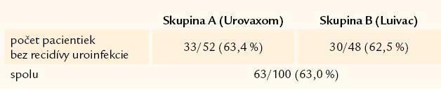 Počet pacientiek a recidív uroinfekcie po 3 rokoch sledovania.