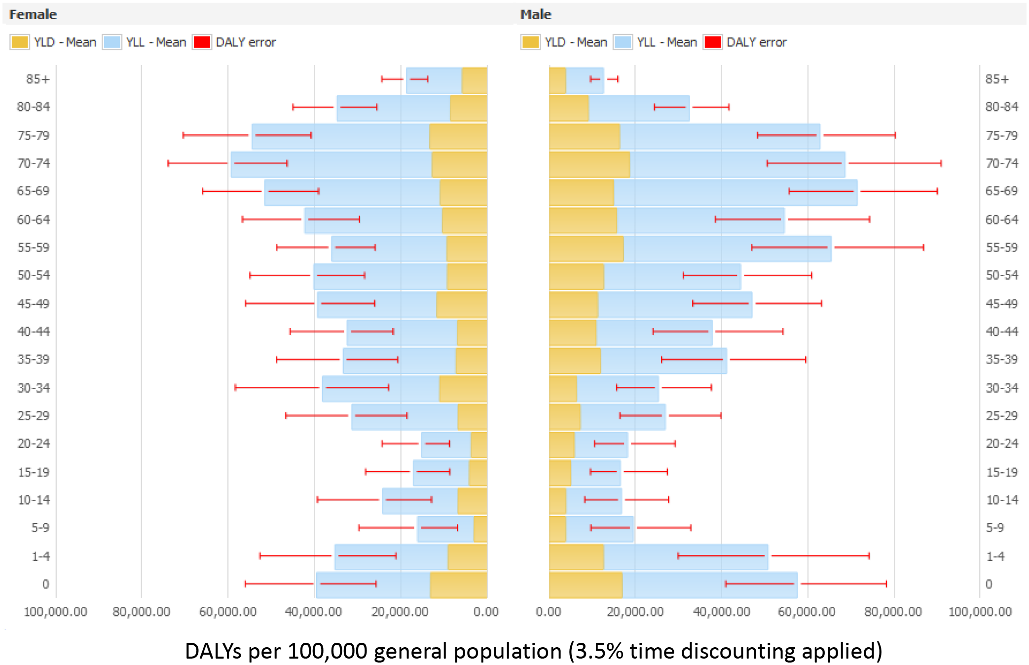 Estimated annual burden of six healthcare-associated infections in DALYs per 100,000 general population (median and 95% uncertainty interval) by gender and age group, split between YLLs and YLDs, EU/EEA, 2011–2012 (3.5% annual time discounting applied).
