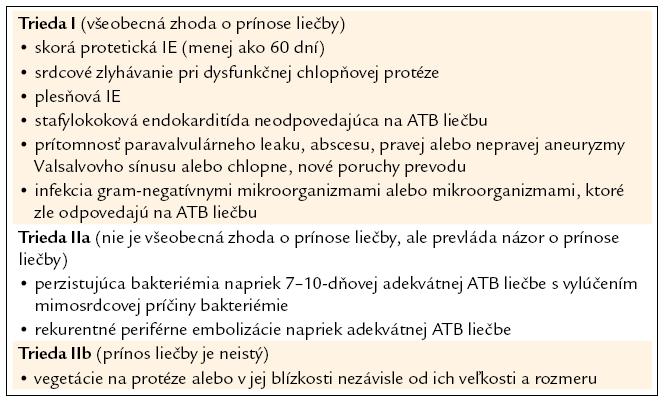 ACC/AHA indikácie chirurgickej liečby protetickej endokarditídy. Upravené podľa [10].