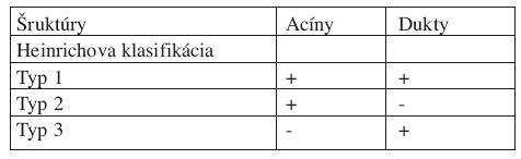 1. Heinrichova klasifikácia histologickej štruktúry heterotopického pankreasu [4] Tab. 1. Heinrich classification of heterotopic pancreas [4]