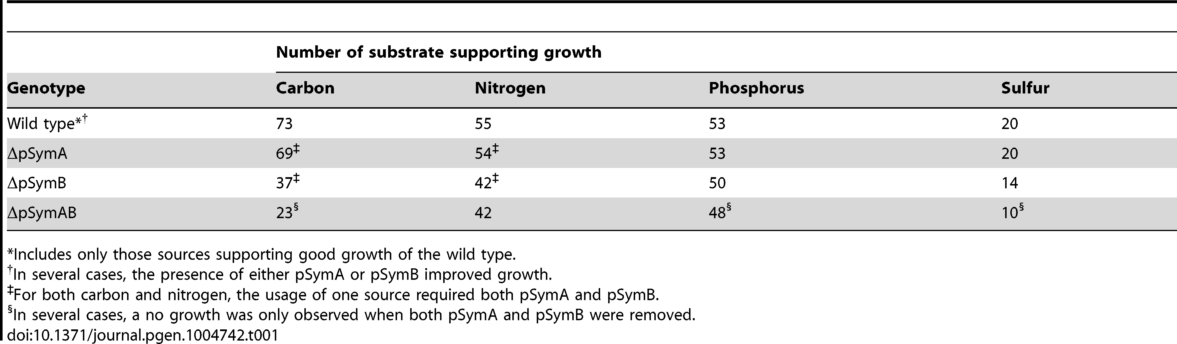 Nutrient sources supporting growth of <i>S. meliloti</i>.