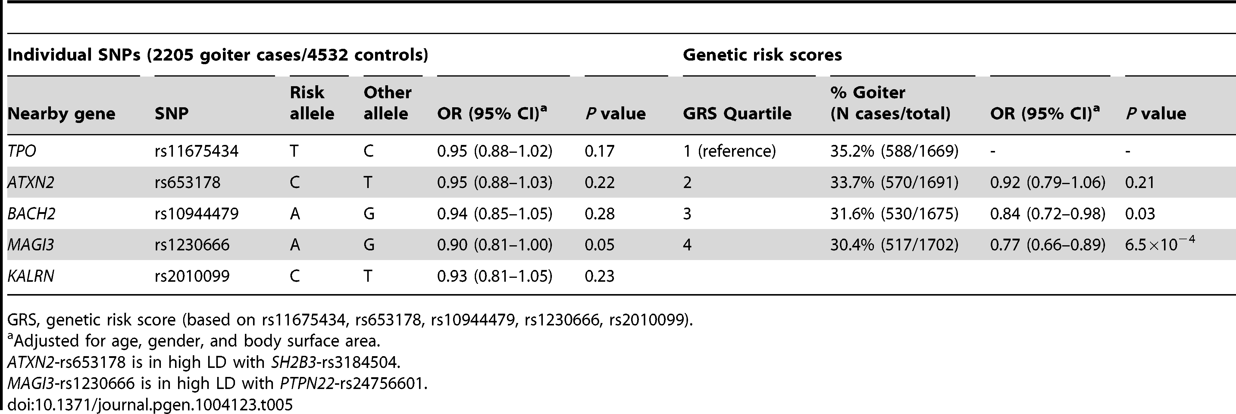 Newly identified TPOAb associated loci, genetic risk scores and the risk of goiter.
