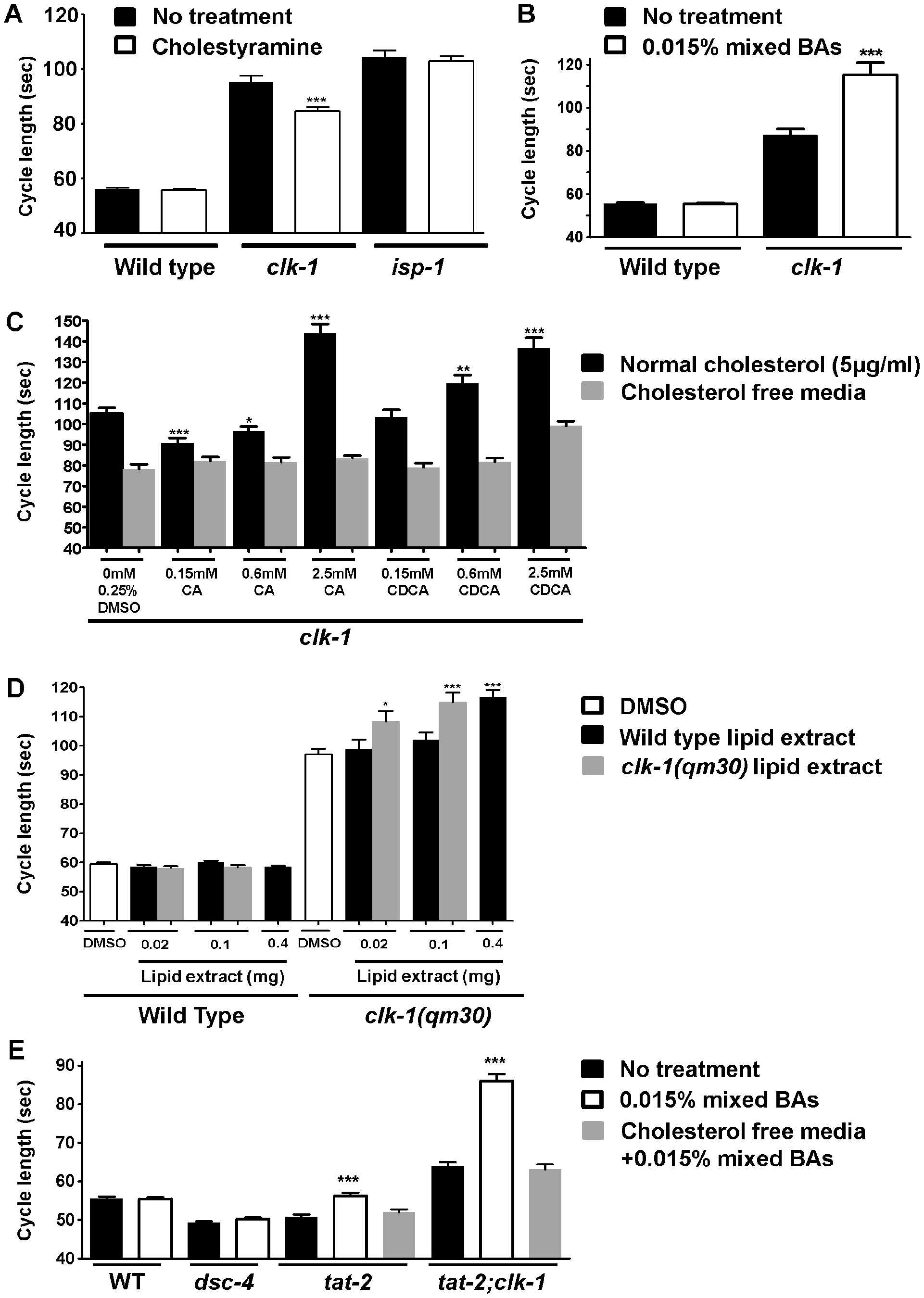 <i>clk-1</i> mutants are sensitive to the availability of endogenous BA–like molecules and to exogenous mammalian BAs.