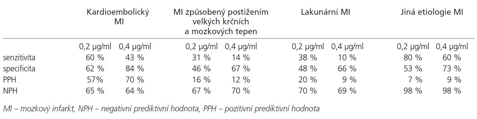 Senzitivita a specificita D-dimerů u jednotlivých subtypů ischemické CMP dle etiopatogeneze.