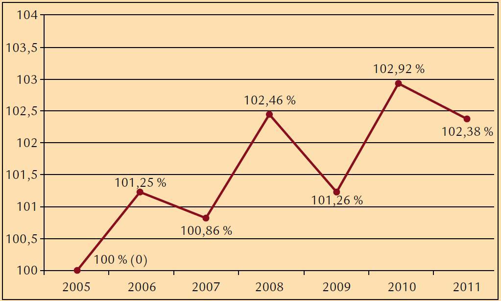 Meziroční nárůsty (v %) diabetu v období 2005–2011.