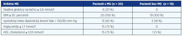 Rozložení a frekvence výskytu diagnostických kritérií pro MS