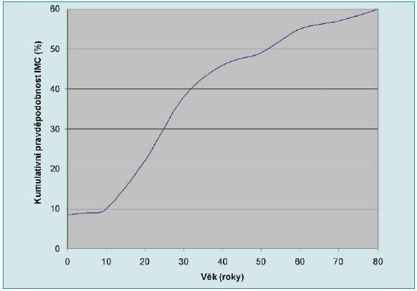 Kumulativní pravděpodobnost IMC u žen v USA [27].