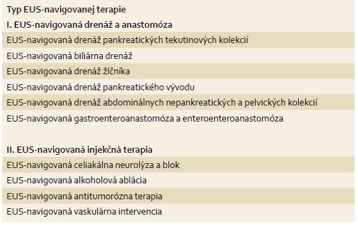 Prehľad jednotlivých typov EUS-navigovanej terapie. Tab. 1. Summary of the types of EUS-guided therapy.