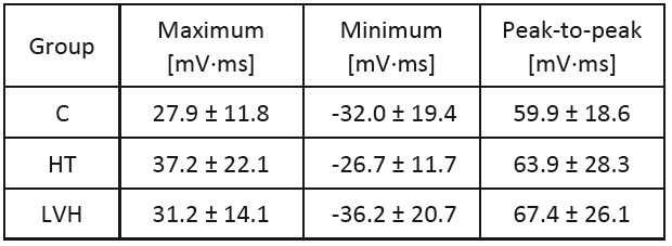 Extreme values of IIM QRS (mean ± standard deviation).