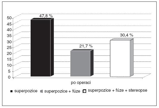 Kvalita binokulárního vidění (BV) – soubor pacientů s nově navozeným BV (n=23)