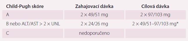 Dávkování přípravku Entresto podle jaterních funkcí (Child-Pugh skóre – viz tab. 4).